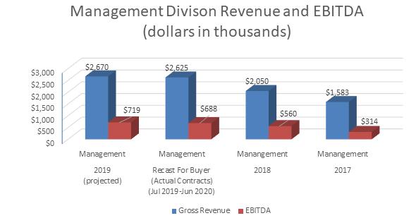 Revenue EBITDA Chart